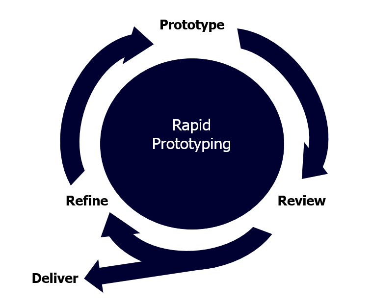 Diagram showing how Rapid Prototyping works in real life